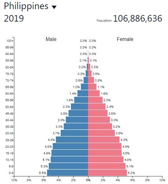 Население Филиппин