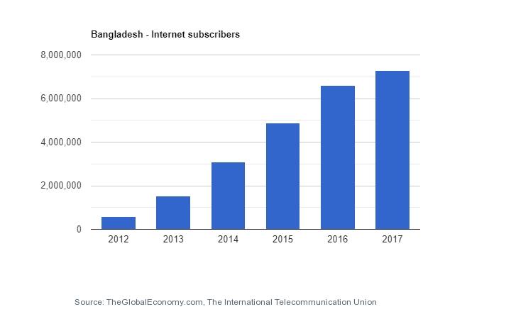 Количество пользователей интернета Бангладеш