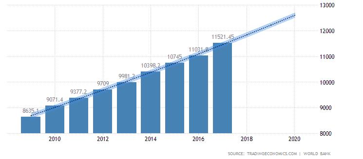 ВВП на душу населения в Малайзии